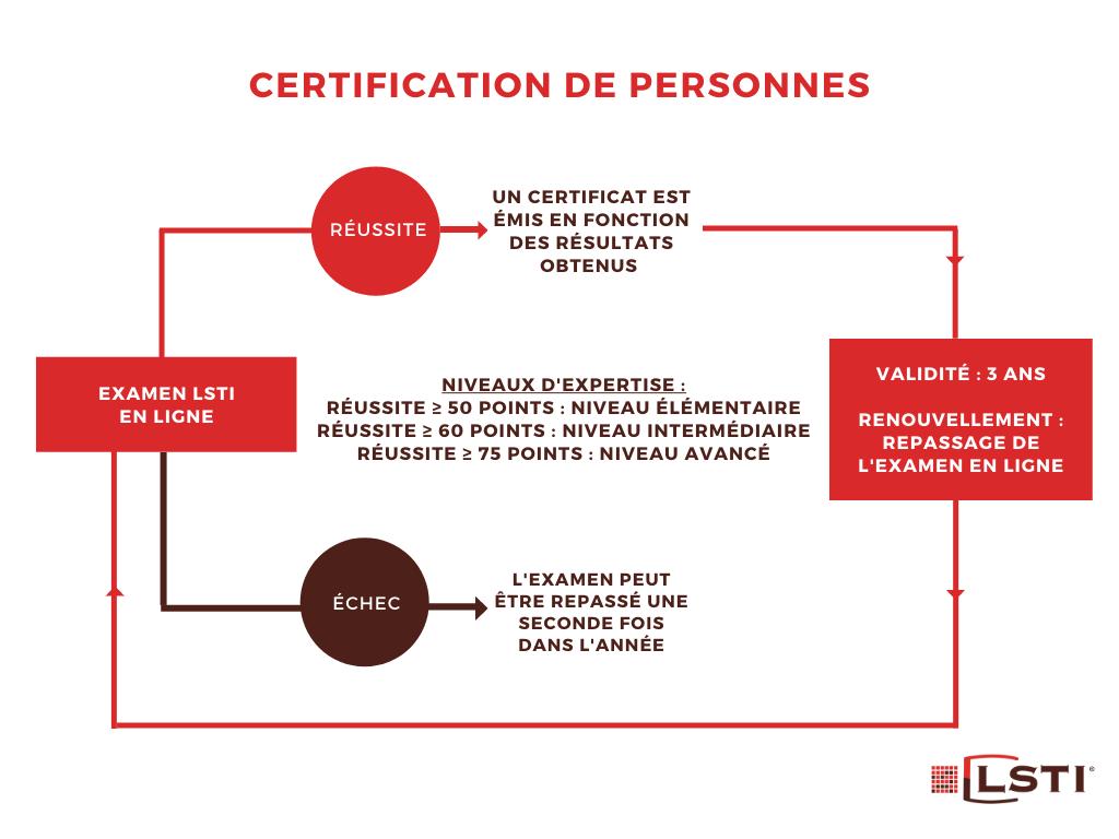 Schéma explicatif du processus de certification de personne